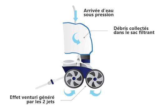 Pack robot hydraulique Polaris 280 avec surpresseur 1.5cv mono et coffret - Robot hydraulique à pression POLARIS 280