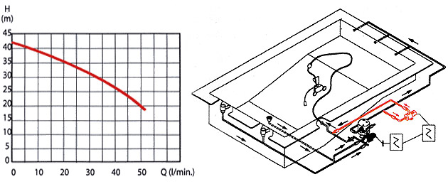 Surpresseur DAB EUROCOM 4M 1CV monophase pour robot hydraulique piscine - Surpresseur DAB EUROCOM 4M 1CV Robustesse et efficacité