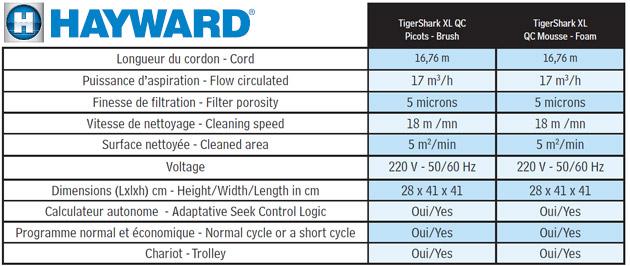 Robot piscine electrique Hayward TIGER SHARK XL QC brosses mousse - Hayward TIGER SHARK XL QC Rapidité et fiablité