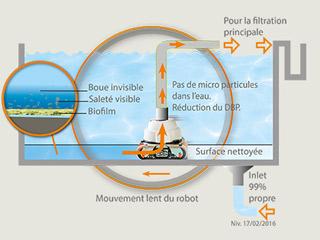 Robot piscine electrique Hexagone NANO VIKING MP3 XL avec telecommande - Avantages du robot piscine électrique professionnel Hexagone VIKING MP3 L