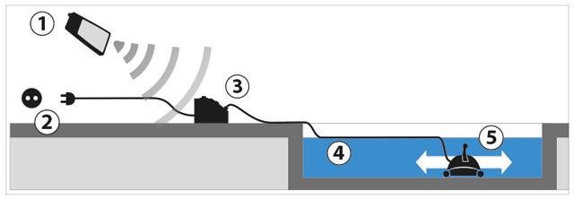 Robot piscine publique electrique ULTRA 250 Astralpool - Robot piscine publique électrique ULTRA 250 Astralpool Fonctionnement